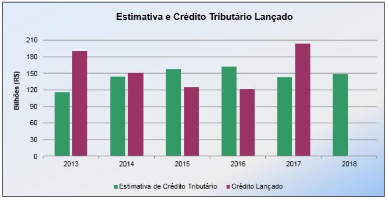 tabela de crédito tributário